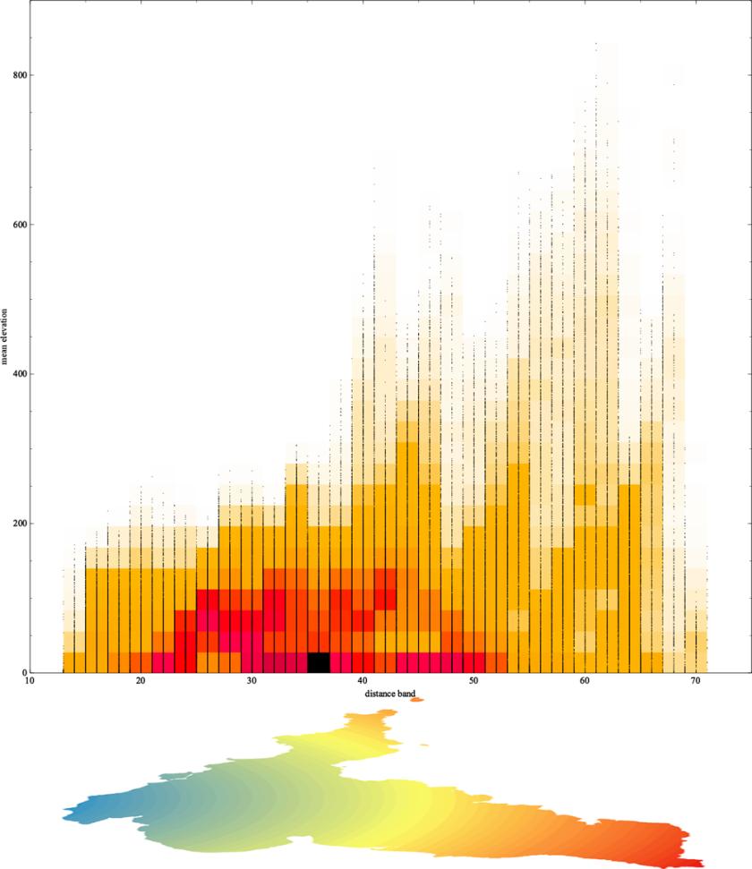 crazy graphs 1 - elev