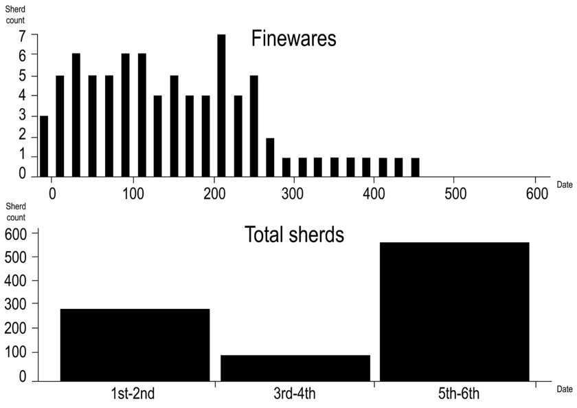Comparison of fineware and coarseware dates from the villa site at Sivier, France (redrawn from Trément 2000 - Fig 9.16)
