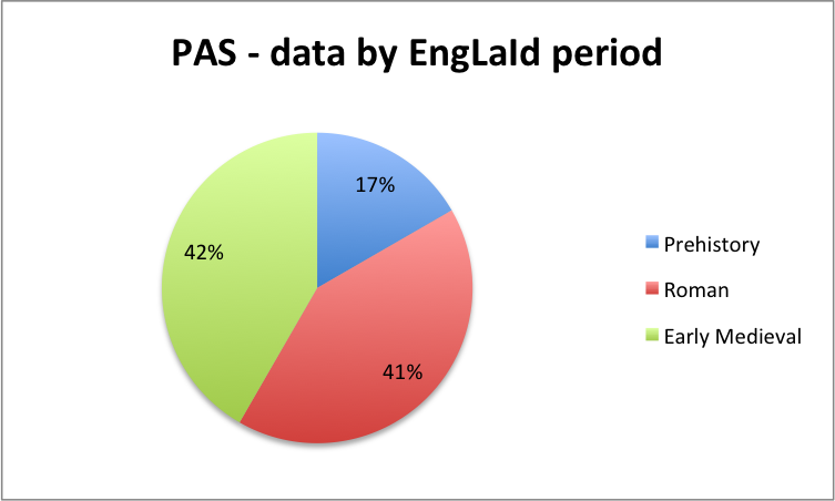 PAS finds for case study area by period